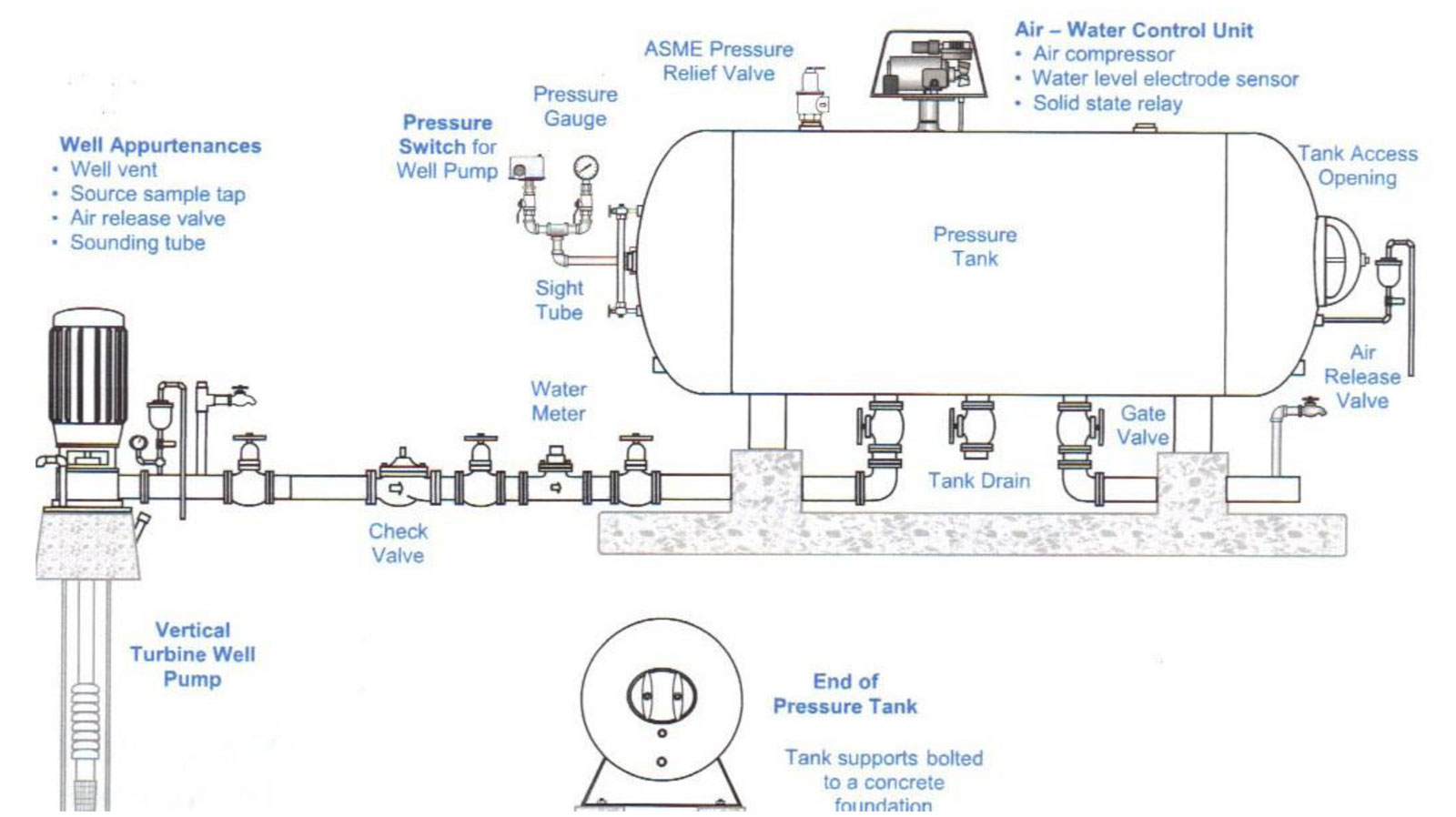 Hydropneumatic Tank Inspection And Maintenance Global